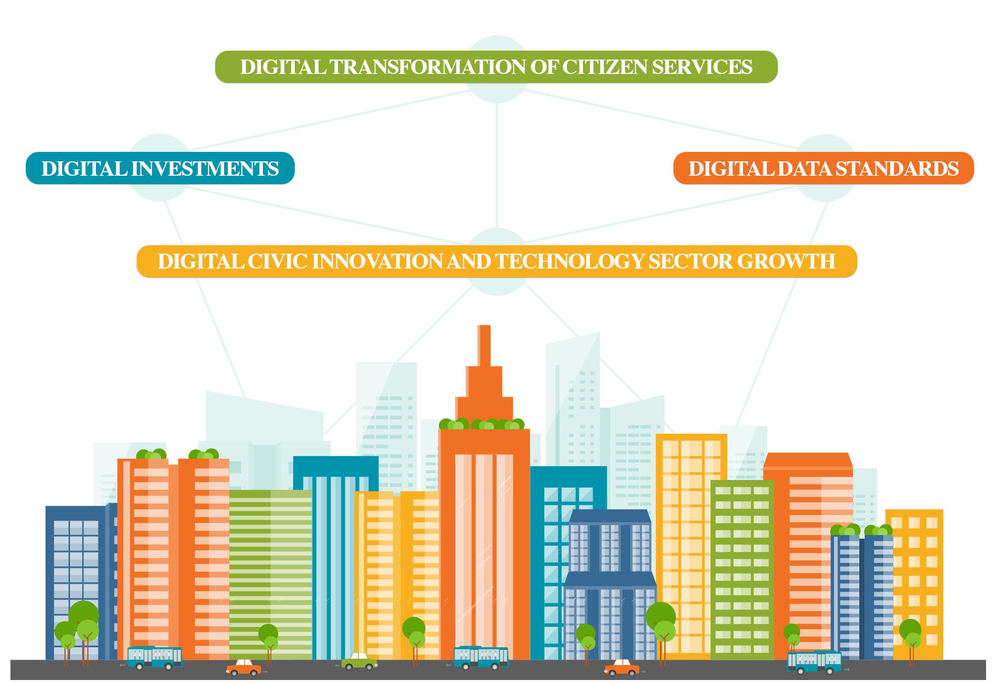 Smart City - Doral