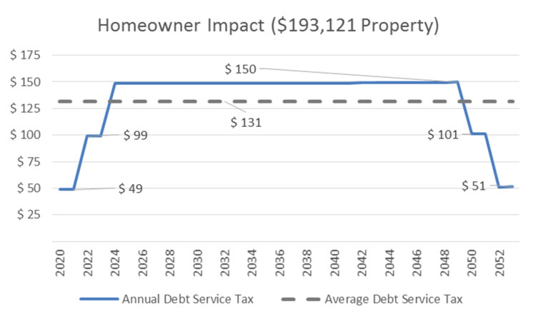 Home Owner Impact Chart