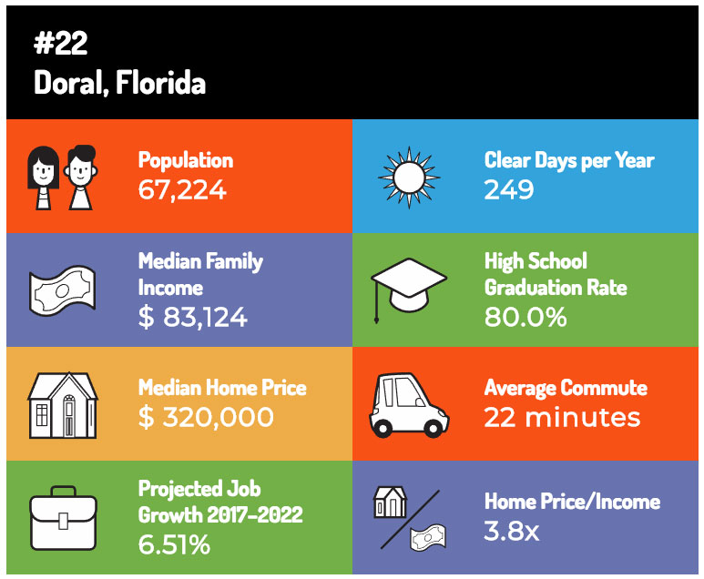 Doral Statistics - 22nd Best PLace to Live