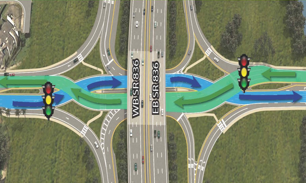 The Diverging Diamond Interchange